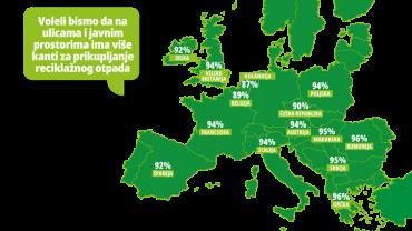 Građani Srbije ne recikliraju jer nema dovoljno kanti za reciklažu
